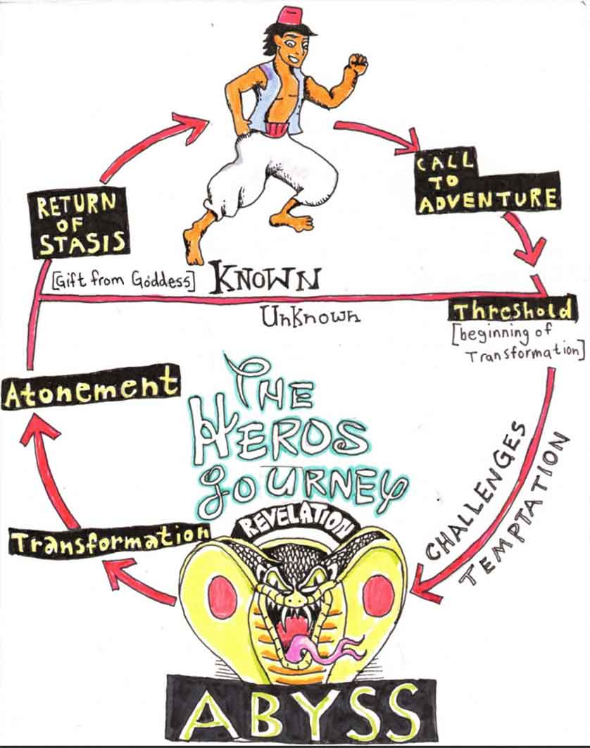 Here is an infographic of the Heros Journey with Aladdin. In regards to archetype examples in Disney movies